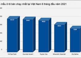 Top 5 mẫu ô tô bán chạy nhất tại Việt Nam nửa đầu năm 2021